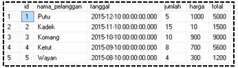 tabel contoh untuk fungsi buit in dalam sql