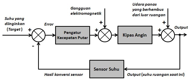 Contoh diagram blok sistem kontrol pada sistem pengkondisian suhu ruangan