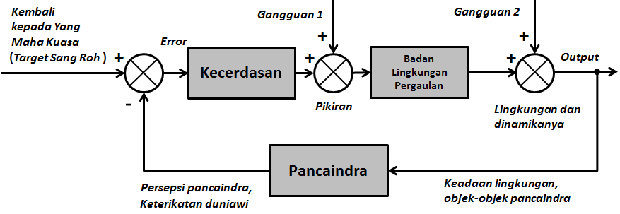 Diagram blok sistem kontrol berdasarkan perspektif Vedanta