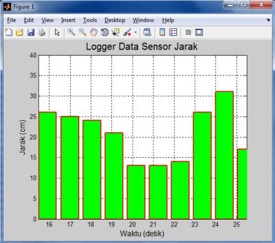 Hasil Antarmuka Logger Sensor Ultrasonik