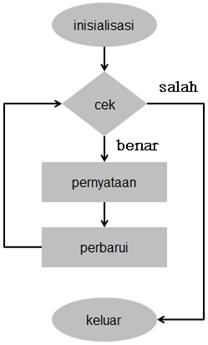 Processing Diagram Alir kalang for