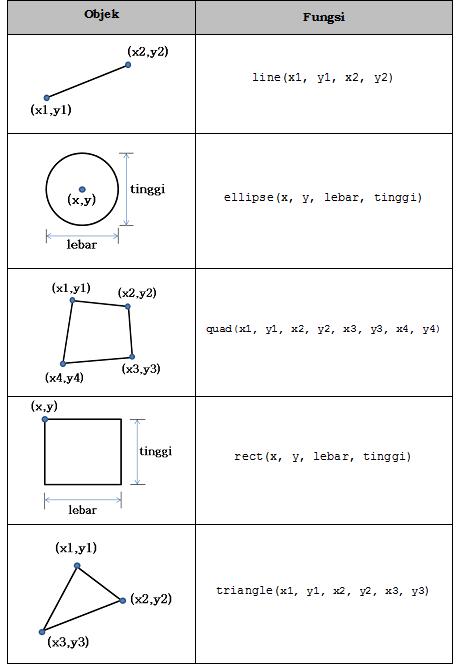 Processing menggambar objek dasar