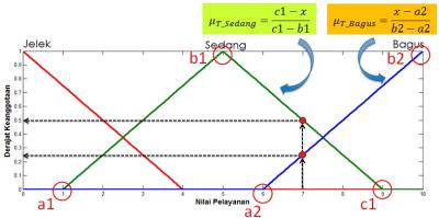 Rumus ruas segitiga untuk input PELAYANAN