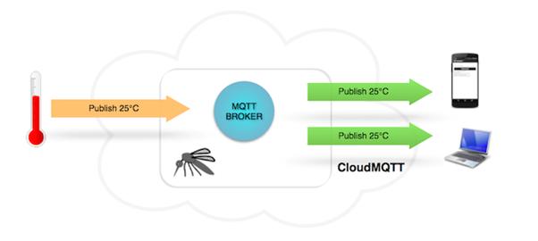 Alur Kerja CloudMQTT Broker
