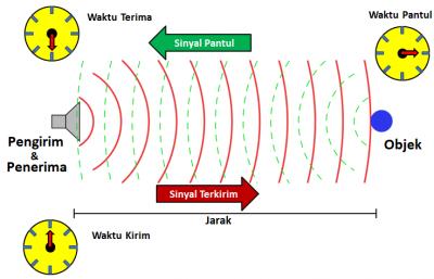 Prinsip Kerja Sensor Ultrasonik