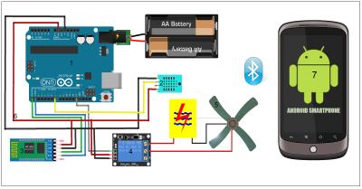 rangkaian kontrol kelembapan rumah dengan android_small