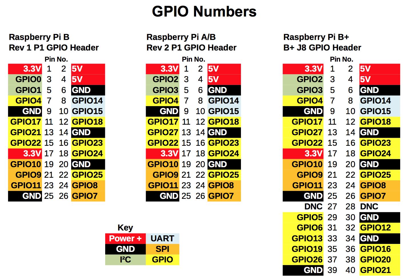 Raspberry Pi GPIO All Version