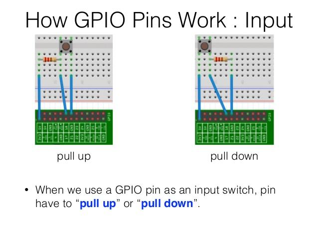 Raspberry Pi GPIO Pull Up Pull Down