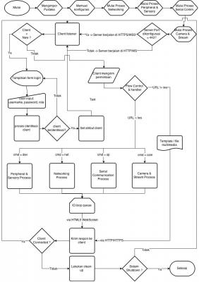 Gambar 3.10 Flowchart Secara Global Modul Software Server