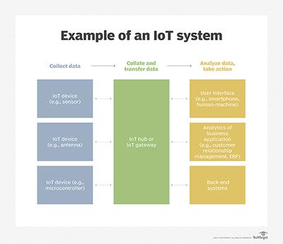 Cara Kerja Sistem berbasis teknologi Internet of Things