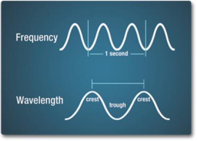 Frekuensi Dan Panjang Gelombang