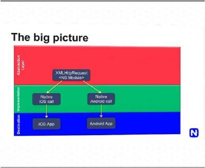 Gambaran besar dari implementasi HTTP module