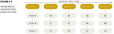Git storing data as a snapshots
