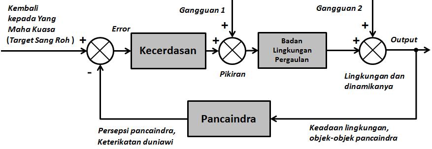 File gambar dengan nama diagram blok sistem kontrol berdasarkan diagram blok sistem kontrol berdasarkan perspektif vedanta ccuart Gallery