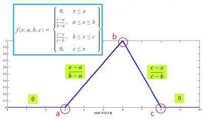 Fungsi keanggotaan berbentuk segitiga (trimf) memiliki nilai fungsi yang berbeda-beda
