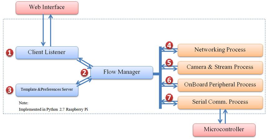 Gambar 3.9 Struktur Umum Modul Perangkat Lunak Server