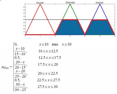 Hasil Implikasi daerah output beserta persamaan di tiap-tiap ruas garisnya