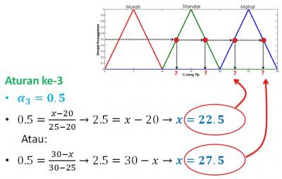 Mencari koordinat sumbu-X pada fungsi MAHAL