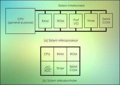Perbedaan antara Sistem Mikroprosesor dan Mikrokontroler