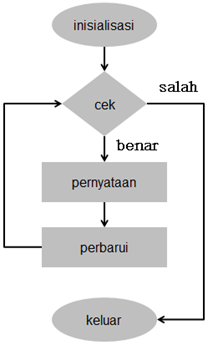 Processing Diagram Alir kalang for