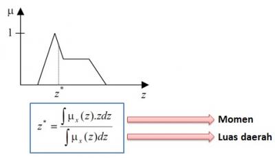 Rumus Centroid pada proses defuzzyfikasi