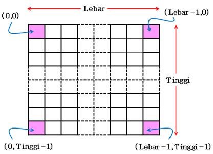 Penentuan koordinat piksel