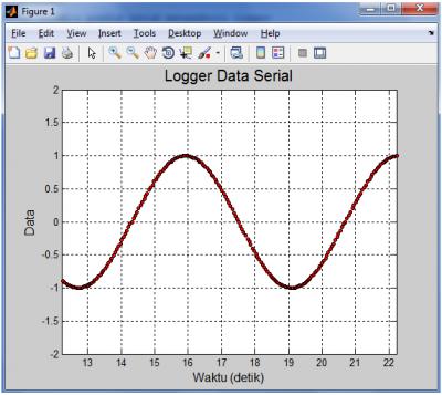 ULASAN - LENGKAP] Ploting Real Time Data dari Arduino