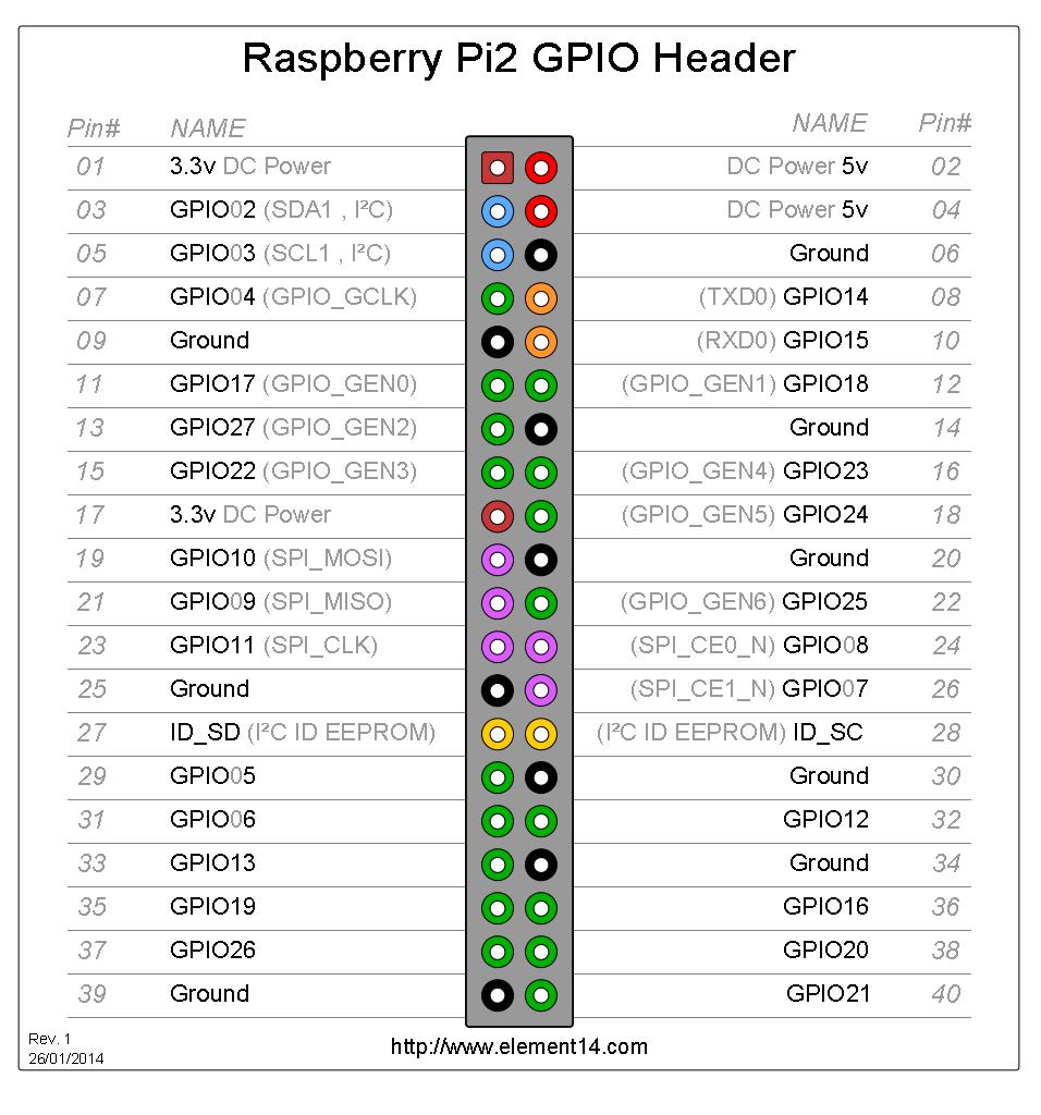 Raspberry Pi 2 GPIO Pinout
