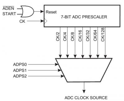 ADC Prescaler