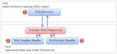Gambar 3.11 Struktur Modul Web Interface