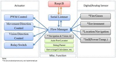 Gambar 3.8 Struktur Fungsi Pada Firmware Mikrokontroler