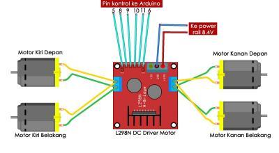 Gambar 4.4 Skematik Pengkabelan Modul Mekanik