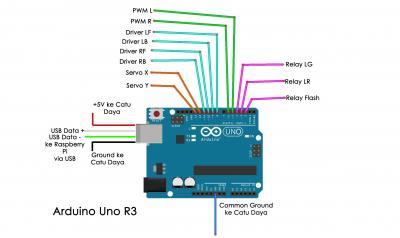 Gambar 4.5 Skematik Pengkabelan Modul Mikrokontroler