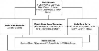 Gambar 4.1 Struktur Keseluruhan Modul Perangkat Keras