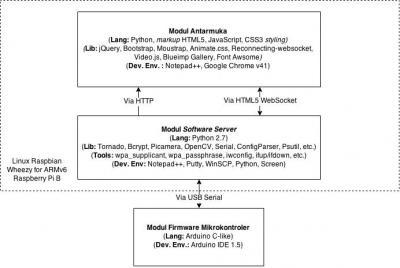 Gambar 4.8 Struktur Keseluruhan Modul Perangkat Lunak