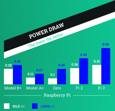 Penggunaan Power Raspberry Pi 3