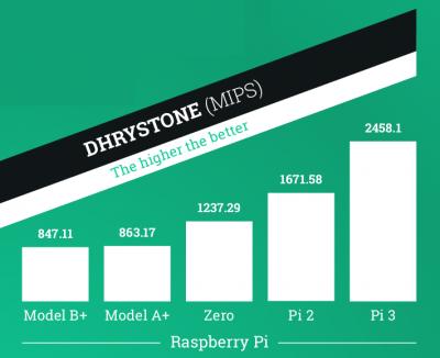 Raspberry Pi 3 Dhrystone