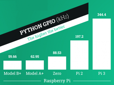 Raspberry Pi 3 Python GPIO