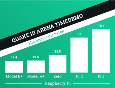 Raspberry Pi 3 QuakeIII