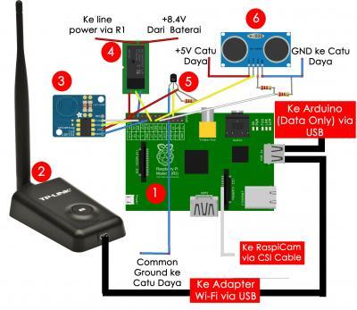 Gambar 4.6 Skematik Pengkabelan Modul Single-board Computer