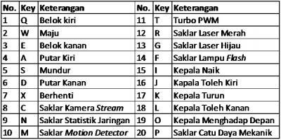 Tabel 4.2 Daftar Keyboard Shortcut Pada Antarmuka Govinda Rover