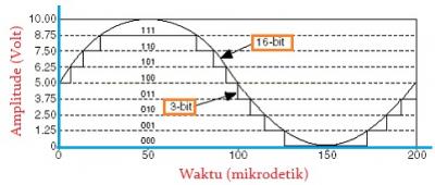 Perbedaan Sinyal yang Dicuplik dengan Resolusi 3-bit dan 16-bit