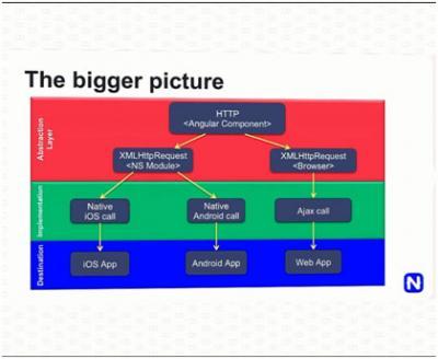 Gambaran yang lebih besar lagi dari implementasi HTTP module + Angular